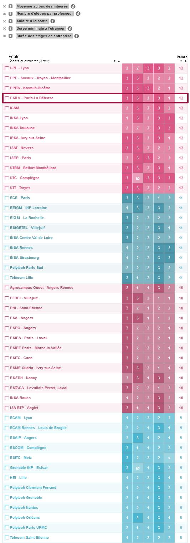 2015-classement-etudiant-ecoles-ingenieurs