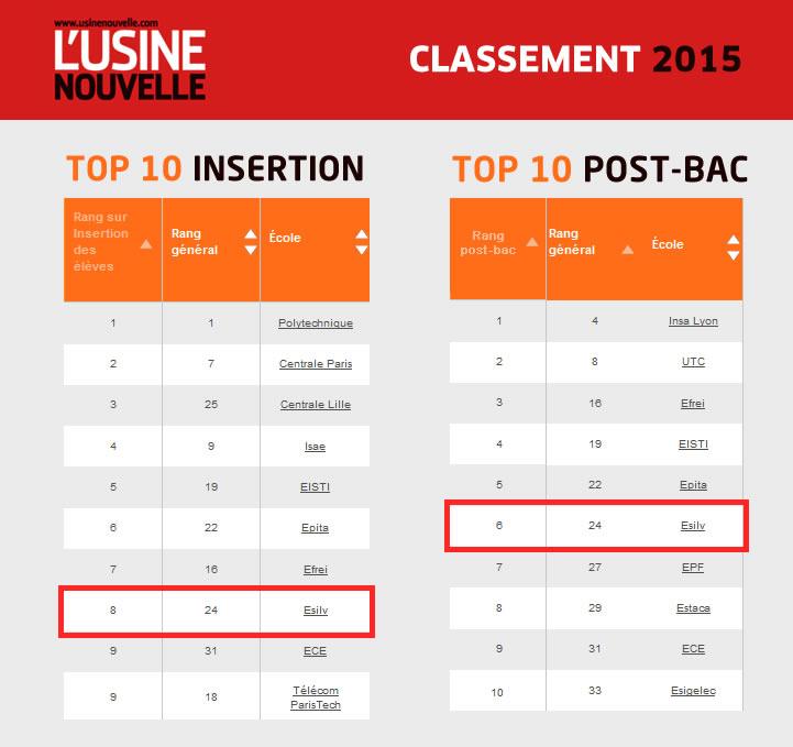 classement de l'usine nouvelle 2015