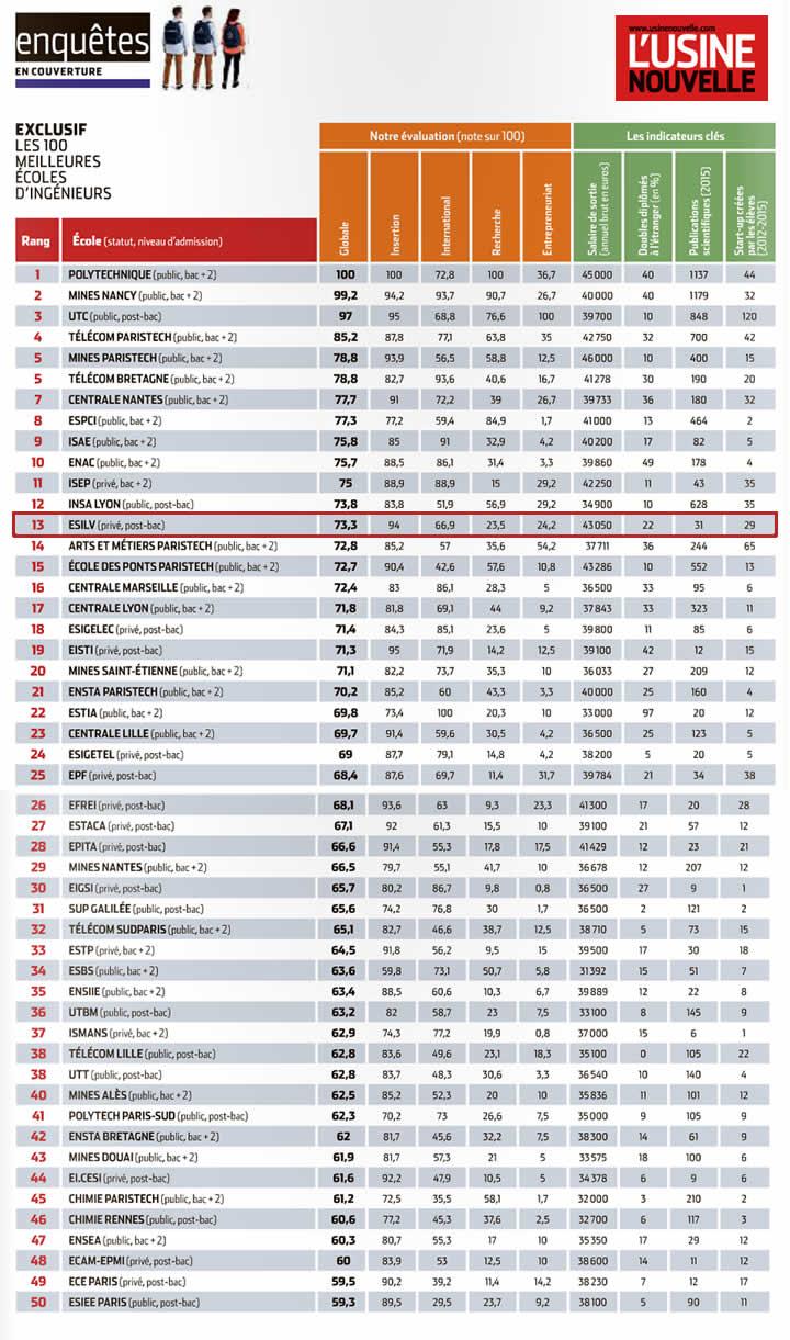 classement-2016-ecole-ingenieurs-usine-nouvelle