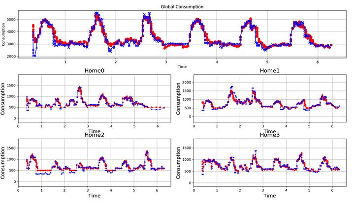 Simulation de courbes de consommation